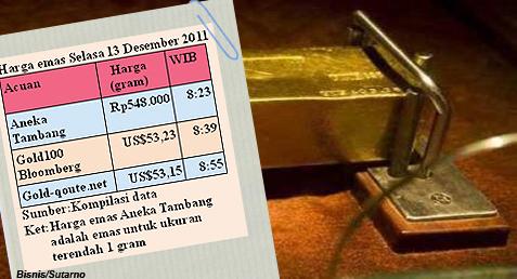 Harga Emas Hari Ini Investasi Emas Emas Batangan Harga Emas